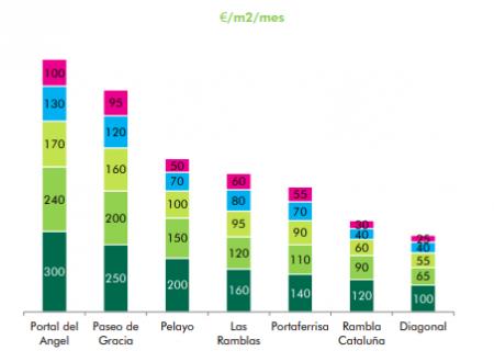 Oltre 100 milioni di euro di investimenti nel retail real estate a Barcellona